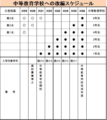 市立大宮西高校 改変スケジュール 浦和の学習塾 個別対応Be‐1(びーわん)