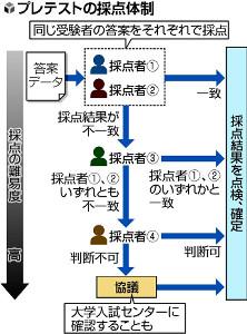 大学入試共通テスト 記述式